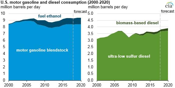 U.S. motor gasoline and diesel consumption