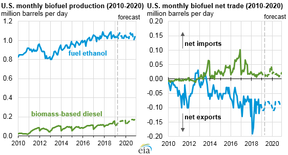 EIA expects stable U.S. biofuels production, consumption, and trade through 2020