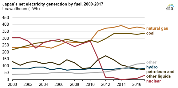 Japan's net electricity by fuel