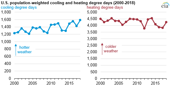 U.S. population-weighted cooling and heating degree days