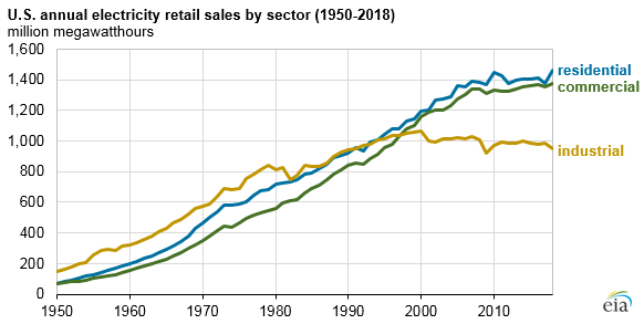 U.S. annual electricity retail sales by sector