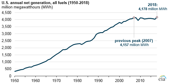 U.S. annual net generation