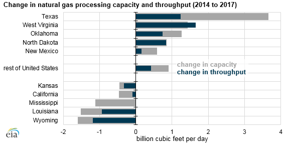 change in natural gas processing capacity and throughput