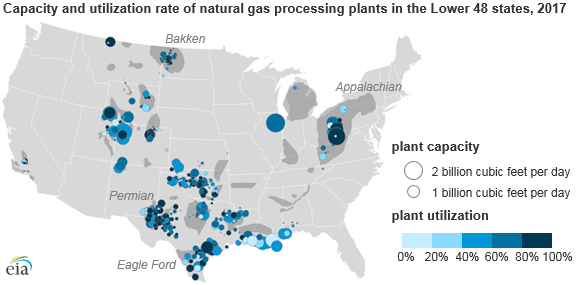 capacity and utilization rate of natural gas processing plants in the Lower 48 states