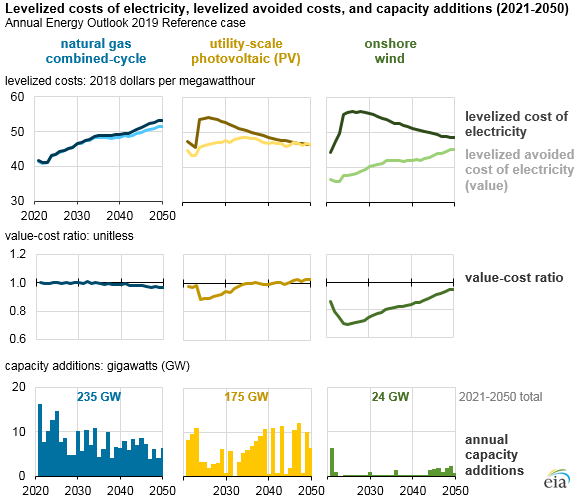 levelized costs of electricity, levelized avoided costs, and capacity additions