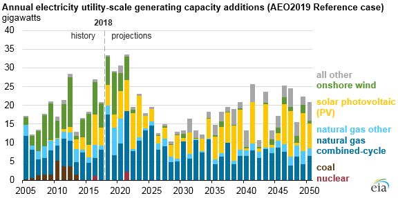 annual electricity utility-scale generating capacity additions