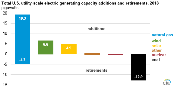 total U.S. utility-scale electric generating capacity additions and retirements