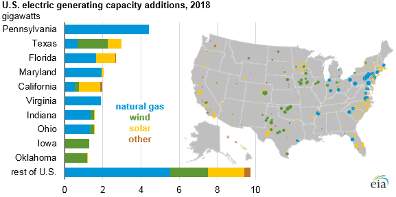 U.S. electric generating capacity additions