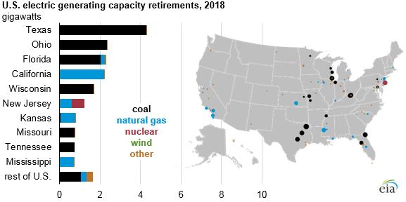 U.S. electric generating capacity retirements