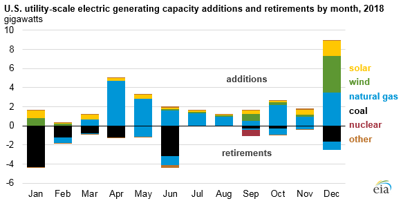 U.S. utility-scale electric generating capacity additions and retirements