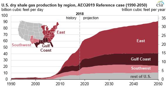 U.S dry shale gas production by region