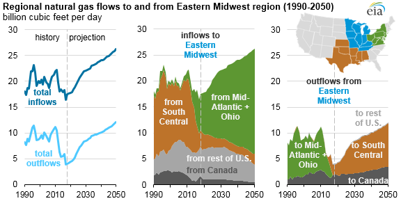 regional natural gas flows to and from the Midwest region