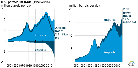The United States imports and exports substantial volumes of petroleum