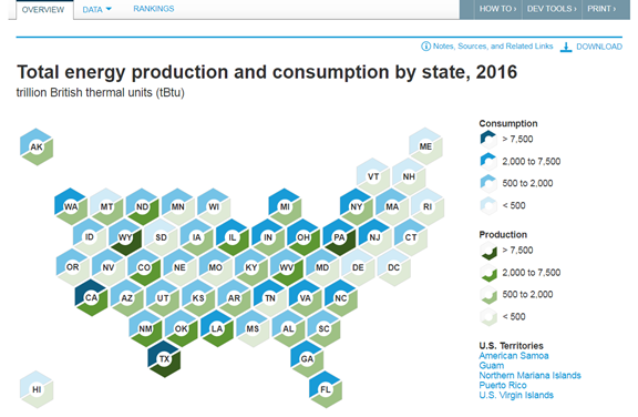 New EIA product expands access to state and regional energy information
