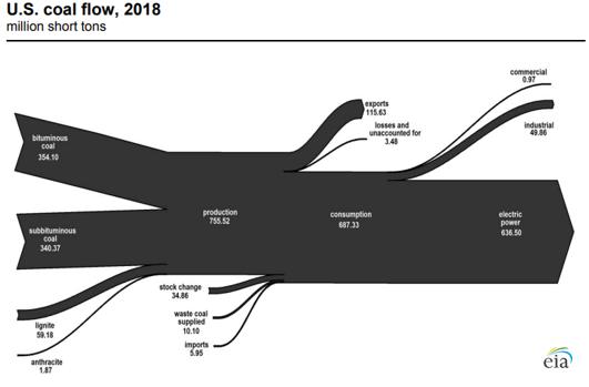 U.S. Coal Flow