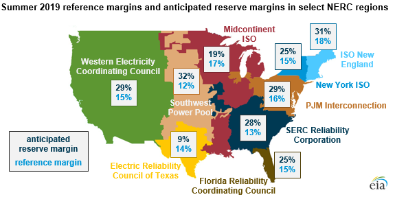 NERC report highlights potential summer electricity issues for Texas and California