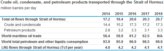 volume of crude oil, condensate, and petroleum products transported through the Strait of Hormuz
