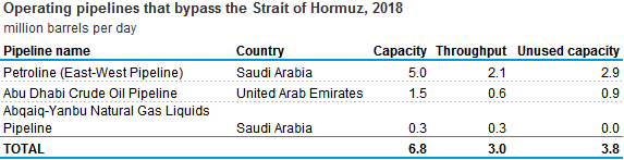 operating pipelines that pass through the Strait of Hormuz