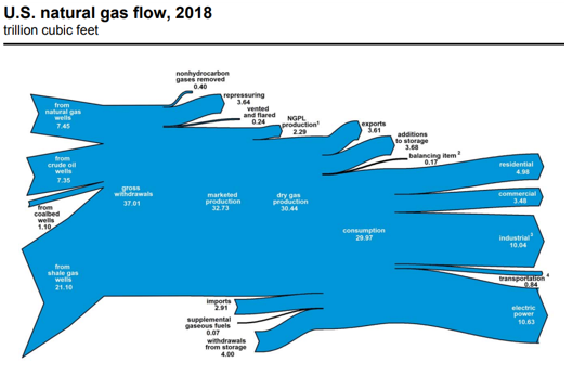 In 2018, 90% of the natural gas used in the United States was produced domestically