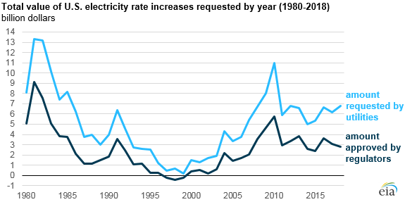 The number of electric utility rate cases increased in 2018