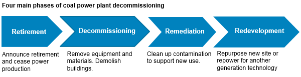 four main phases of coal power plant decommissioning