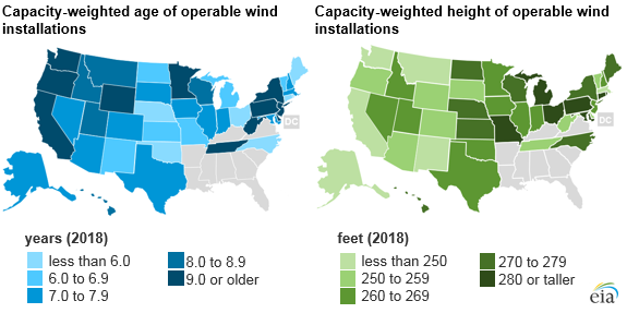 capacity-weighted age of operable wind installations