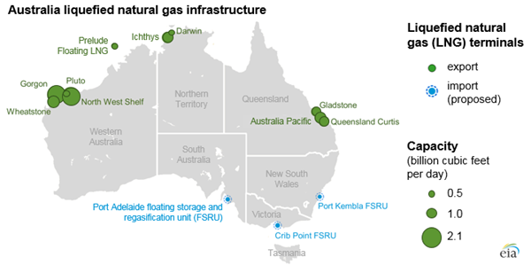 Australia LNG projects