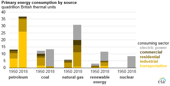 primary energy consumption by source