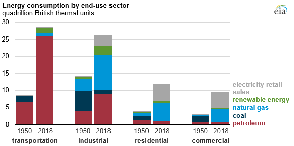 energy consumption by end-use sector