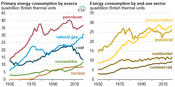 primary energy consumption by source and end-use sector