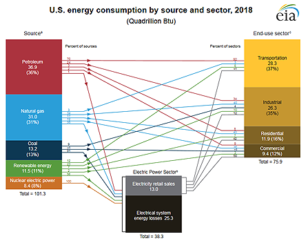 U.S. energy consumption by source and sector
