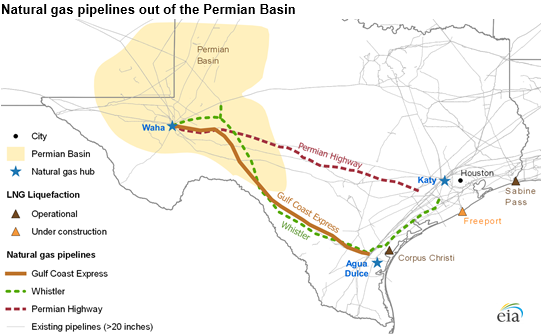 Natural gas pipelines out of the Permian Basin