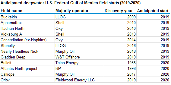 anticipated deepwater Federal Gulf of Mexico field starts