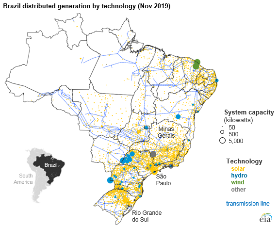 Brazil distributed generation by technology