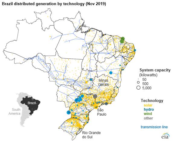 Brazil distributed generation by technology