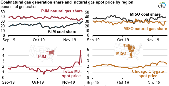 coal/natural gas generation share and natural gas spot price by region