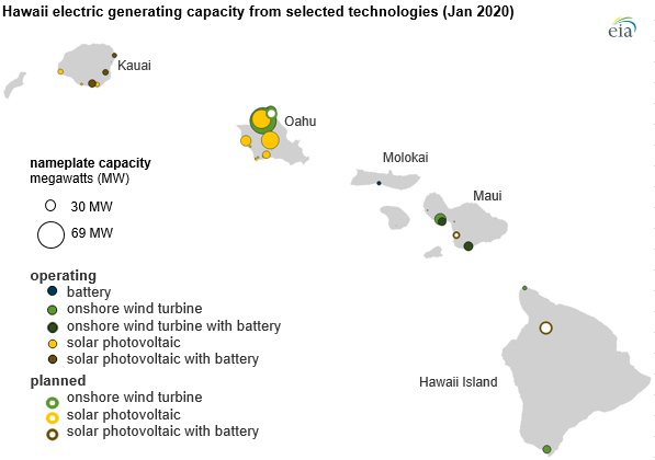 Hawaii renewable utlities