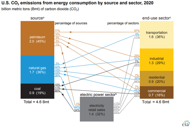 U.S. CO2 emissions from energy consumption by source and sector, 2020