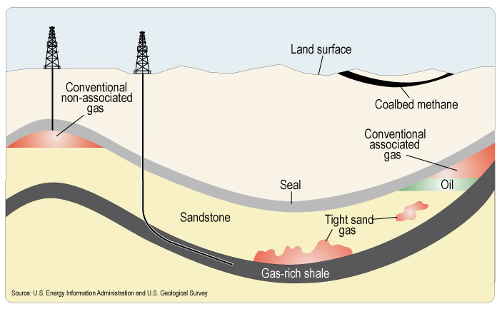 The geology of natural gas resources - Today in Energy ... on
