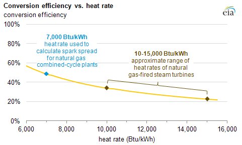 Graph of efficiency versus heat rate, as explained in the article text