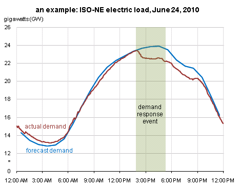 graph of ISO-NE Electric Load Curve June 24, 2010, as described in the article text